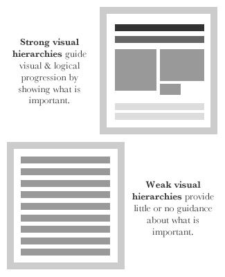 gerarchia-visiva-web-design